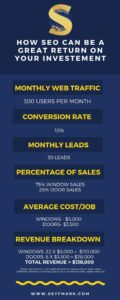 SEO Revenue Breakdown - Window and Door Companies